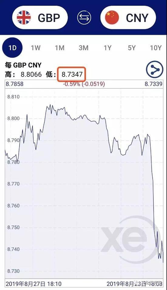 △近24小时人民币兑美元走势