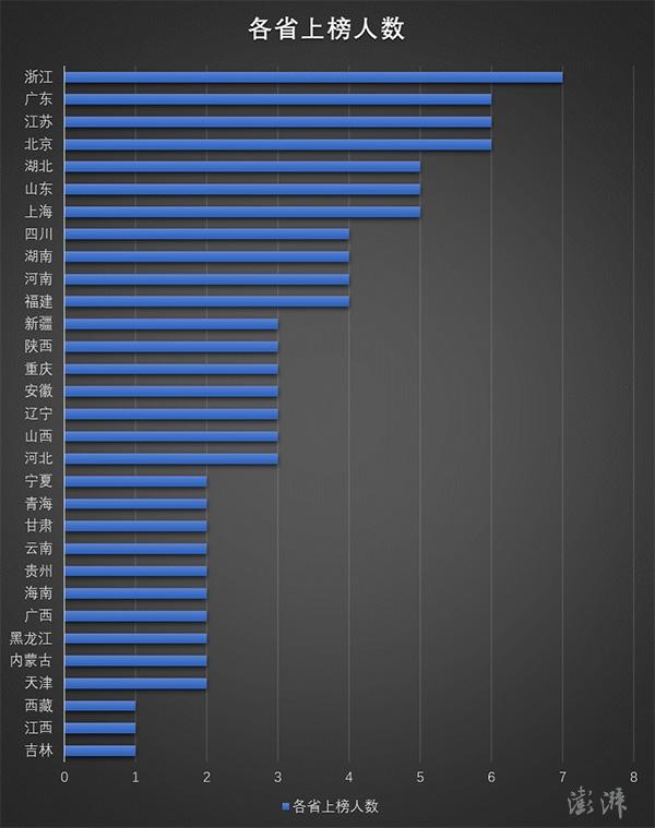 雷军领衔的非公经济百杰公示名单大数据:为何浙江籍上榜最多