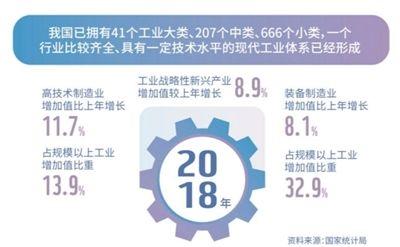 人民日报:工业制成品出口占比超90% 制造业潜力依然巨大