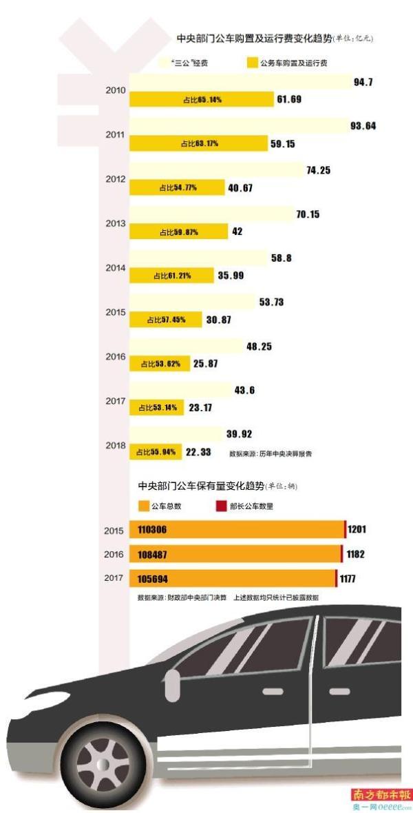 公车改革收官:中央部门公车数量砍六成 费用8年降六成