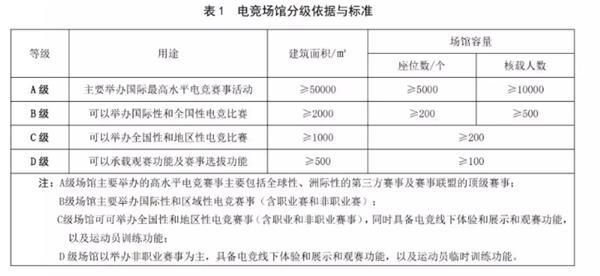 電競場館建設和運營規范發布 全球頂級賽事紛紛落戶上海