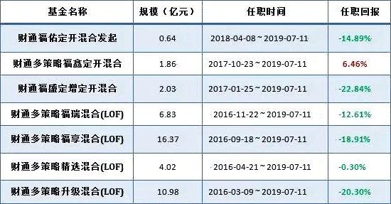 2019年已有超百位基金经理离职 基金经理离职数创四年新高