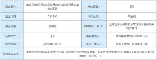 日本ETF或成最短命基金 两个半月缩水超八成 距离