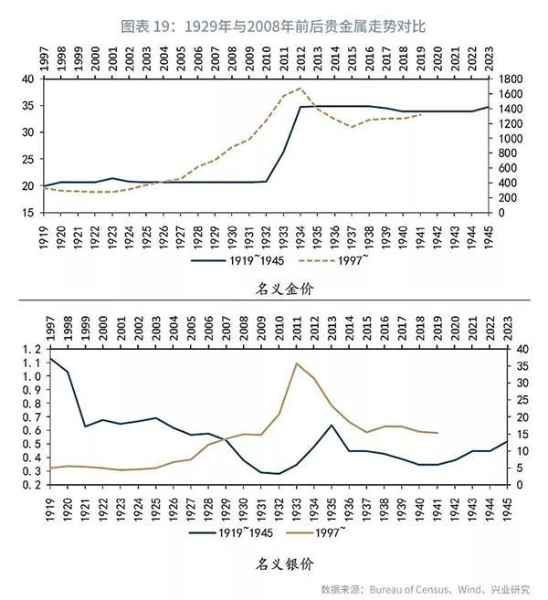 """【兴业研究鲁政委:迎接黄金大牛市 未来金银或刷新历史高点】本轮黄金牛市由债券而非商品牛市主导,未来金银比有刷新历史高点的可能。同时,""""去美元化""""方兴未艾,美元本位币地位动摇,全球货币体系重塑将赋予黄金更大的上涨空间。-上海奕博投资致力于企业的私募基金牌照申请代办和产品备案以及托管"""