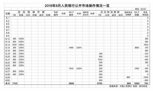 央行8月对金融机构开展中期借贷便利操作共5500亿 _ 东方财富网