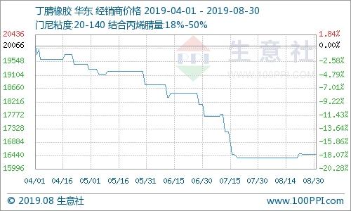 本周丁腈橡胶市场价格稳定(8.26-8.30)