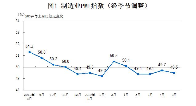 8月财新中国制造业PMI录得50.4 重返扩张区间