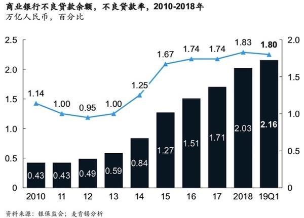 麦肯锡表示,未来三年将是中国银行业的分水岭,2025年将出现巨大的M