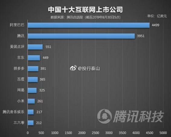 中国互联网巨头大洗牌!拼多多市值超百度!京东也被美团超越
