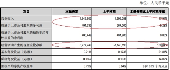 江阴银行上半年贷款减值损失7.7亿 逾期贷款15亿