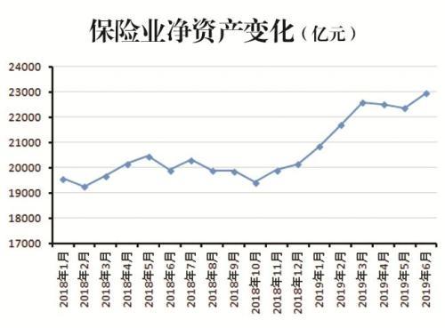 数说保险业上半年之三:13.91%——净资产增幅超过近三年任一全年增幅