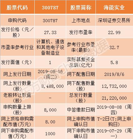 恒煊平台_恒煊平台主管_海能实业8月6日申购指南 顶格申购需配市值8万