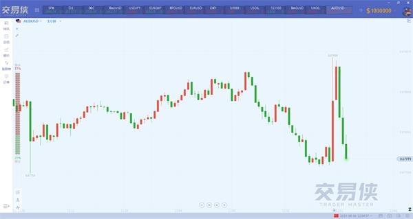 """澳大利亚储备银行正按计划进行,澳元正坐在""""过山车""""上"""