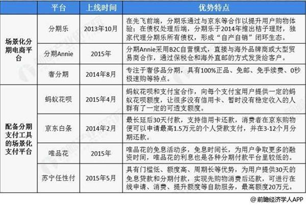 中国主流分期电商平台分析情况