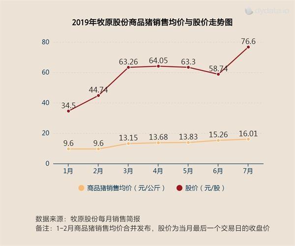 7月猪价上涨撑腰猪肉板块成避风港 龙头股创历史新高