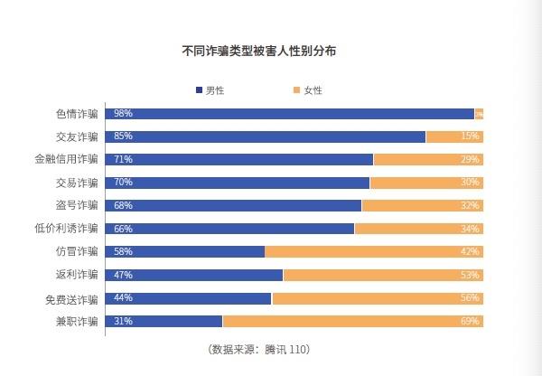 腾讯公司报告指电信网络诈骗受害人超六成为男性