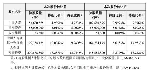 绝对真爱!连吃两个跌停的万达信息获中国人寿二度举牌 曾欲接盘5%股份未成功