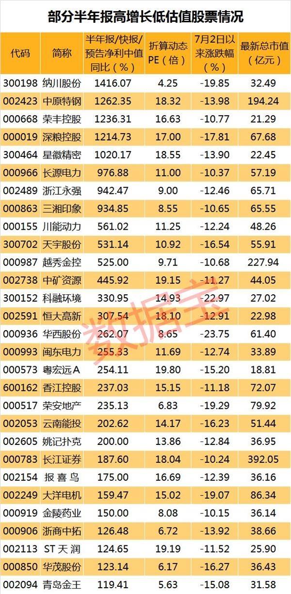 """超跌股 """"黄金坑""""里找错杀!高增长低估值的超跌股名单在这里 业绩大增估值却低到个位数"""