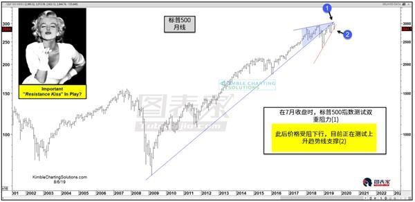 标普形成看跌反转形态,关注价格测试上升趋势新支撑-图表家