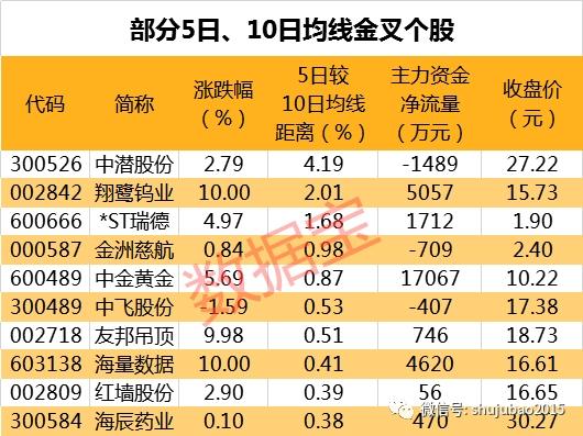 36股连涨超过三日北京君正为近期连涨王
