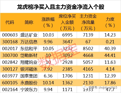 紫金矿业等19股中长期均线多头排列
