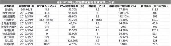 保利物业赴港上市:14%低利润