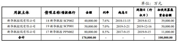 <a href=/gupiao/000620.html class=red>新华联</a>:拟发行3亿元超短期融资券-中国网地产