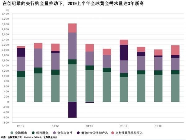 央妈继续增持 黄金再涨!中国大妈的目标不止解套 黄金期货分析 第6张