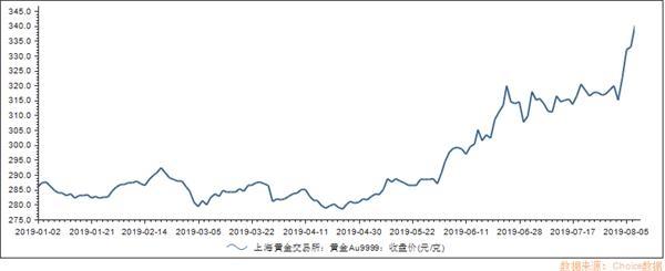 央妈继续增持 黄金再涨!中国大妈的目标不止解套 黄金期货分析 第4张