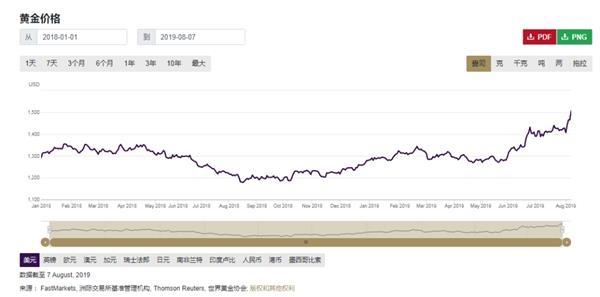 央妈继续增持 黄金再涨!中国大妈的目标不止解套 黄金期货分析 第3张