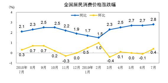 统计局:7月CPI同比上涨2.8% PPI同比下降0.3%
