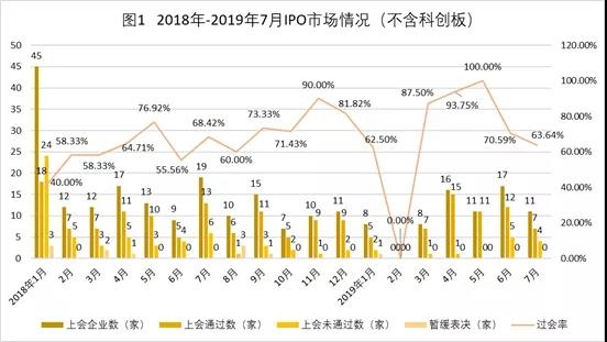 中国式IPO月报:2019年7月A股IPO及被否情况全梳理