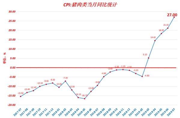 7月CPI創新高 6張圖看清通脹背后通縮陰影
