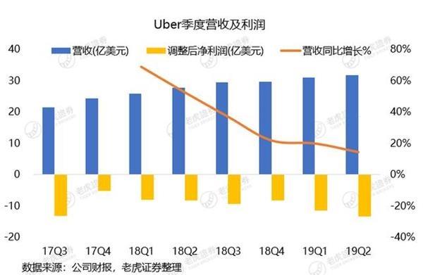 Uber出行业务乏力净亏50亿美元 盈利遥遥无期,三牛平台,三牛注册,三牛娱乐注册,三牛开户
