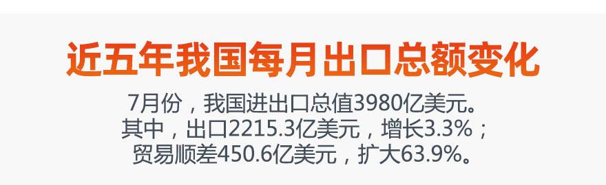 [图片专题696]前7月外贸进出口总值17.41万亿元,一图看懂每月出口总额变化