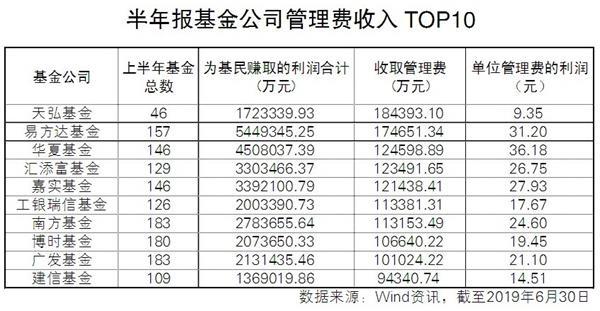 基金公司上半年管理费收入前十出炉 天弘基金超18亿最高