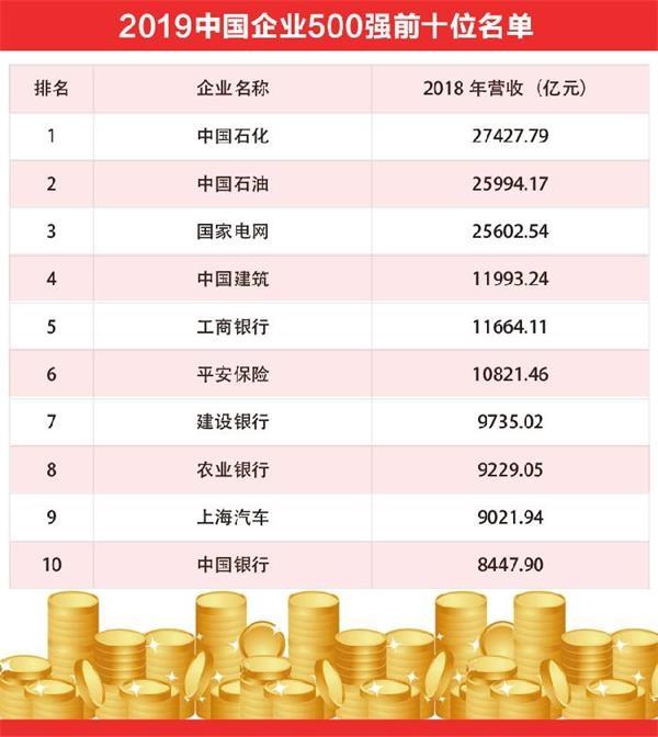 2019中国企业500强发布:14家渝企上榜 数量创历史新高