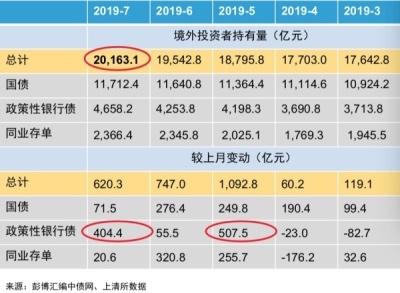 """新兴市场股债8月遭遇""""赎回潮"""" 但外资仍持续增持中国"""