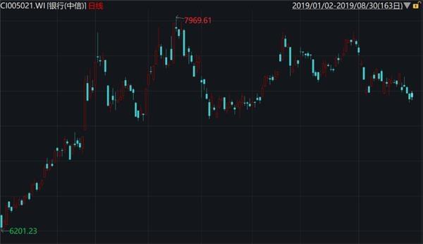 <b>这个指标亮瞎眼 银行股为啥还不涨?</b>