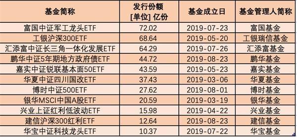 最新ETF数据来了!一批黑马公司大扩张