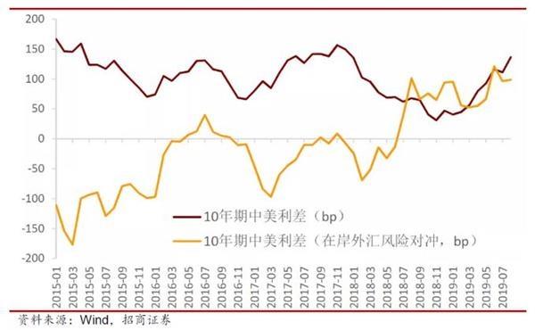 买买买!外资一连9个月增持中国债