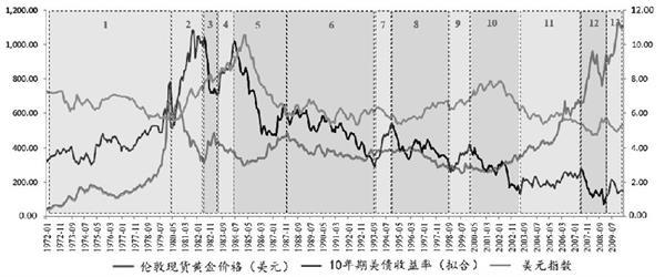 美国实际利率与金价关系探究 黄金期货分析 第9张