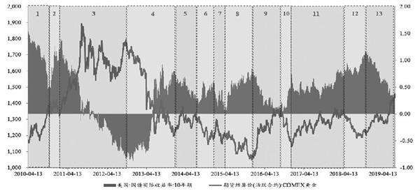 美国实际利率与金价关系探究 黄金期货分析 第3张