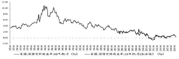 美国实际利率与金价关系探究 黄金期货分析 第8张