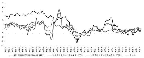 美国实际利率与金价关系探究 黄金期货分析 第6张