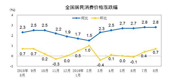 统计局:8月CPI同比上涨2.8% PPI同比下降0.8%