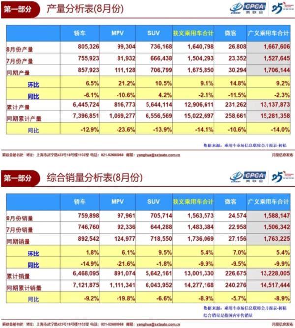 1-8月新能源乘用车批发71.4万台 未来中国插混市场潜力巨大