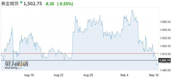 黄金期货最近一个月走势