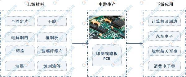 2019年中国最全PCB产业链上中下游行业分析(附产业链全景图)