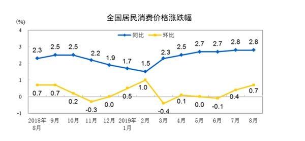 """""""二师兄""""发威 CPI涨幅连续6个月超2%!市场期待政策""""组合拳""""效果"""